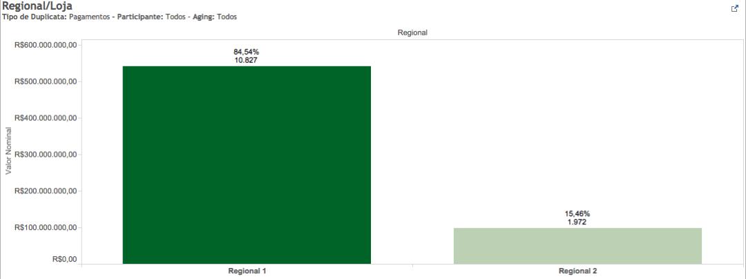 Ex: Visualização agrupada por Regional
