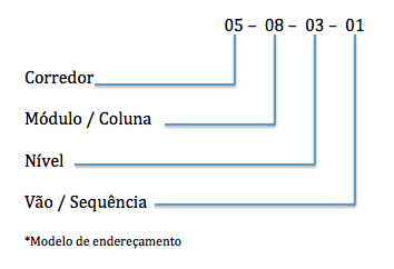 modelo-endereco-log