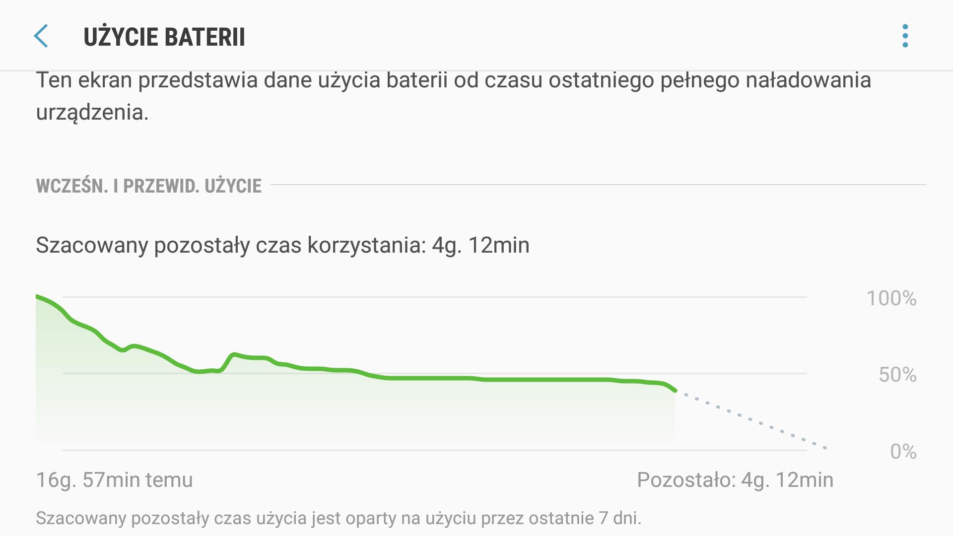 Samsung Galaxy S7 - Optymalny Czas pracy