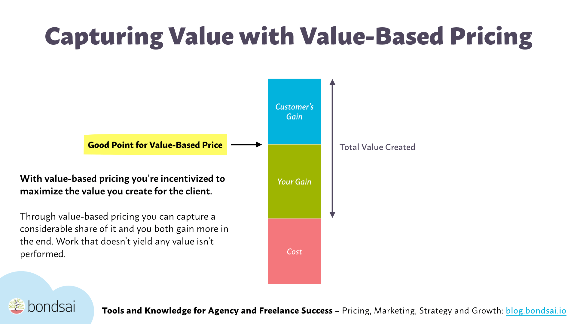 Our Gargantuan Faq On Value Based Pricing For Agencies And