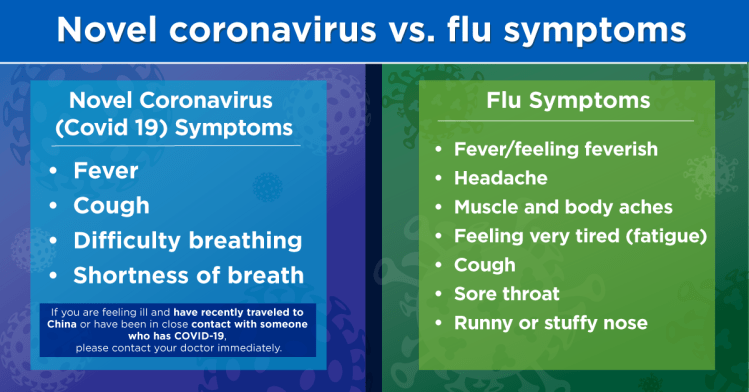 What You Need to Know About Coronavirus | Bon Secours Blog