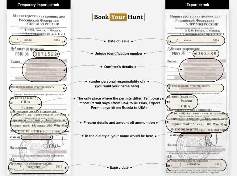 Import-Export permit2