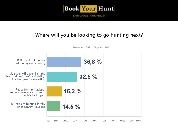 Where will you be looking to go hunting next?