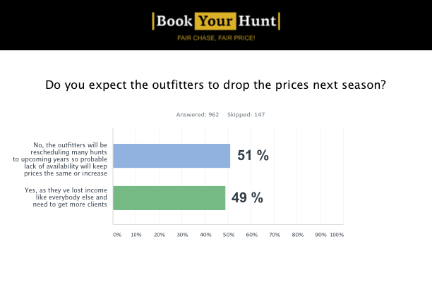 Do you expect the outfitters to drop prices next season?