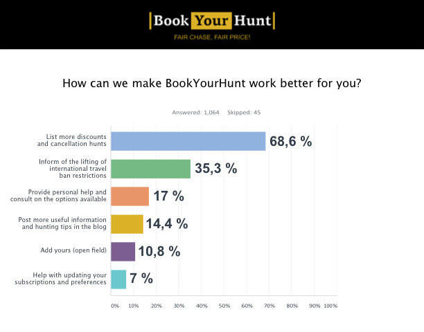 How can we make BookYourHunt.com work better for you?