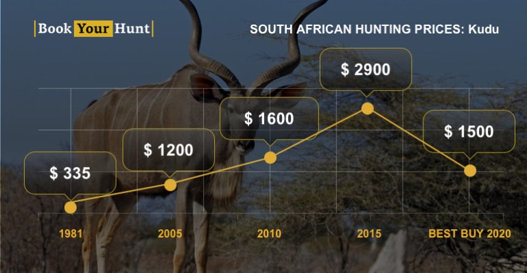 Changes in kudu trophy fees
