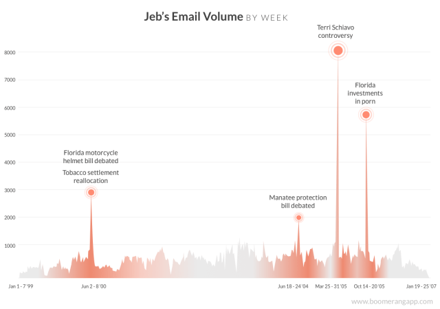 jeb-bush-email-volume-graph