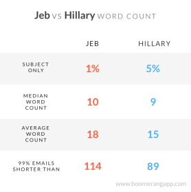 jeb-vs-hillary-email-stats