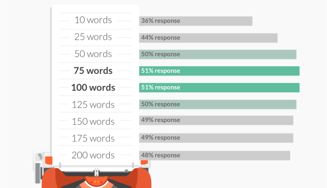 Response rate by email length