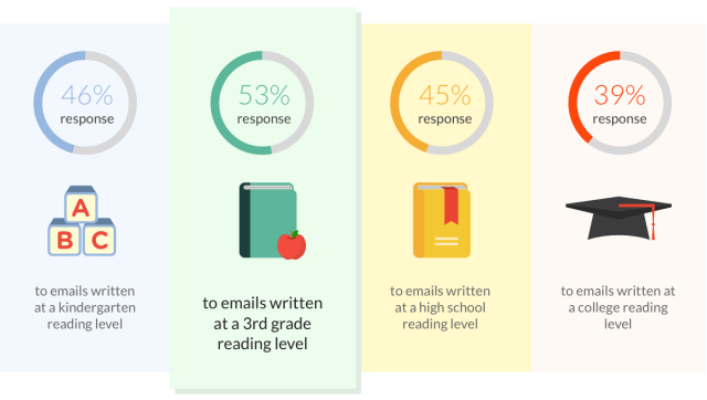 Response rate by reading level
