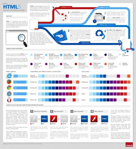 HTML5 Infographic