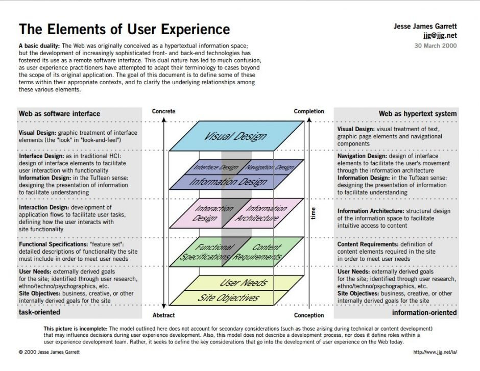 "Jesse James Garett's ""Elements of User Experience"""