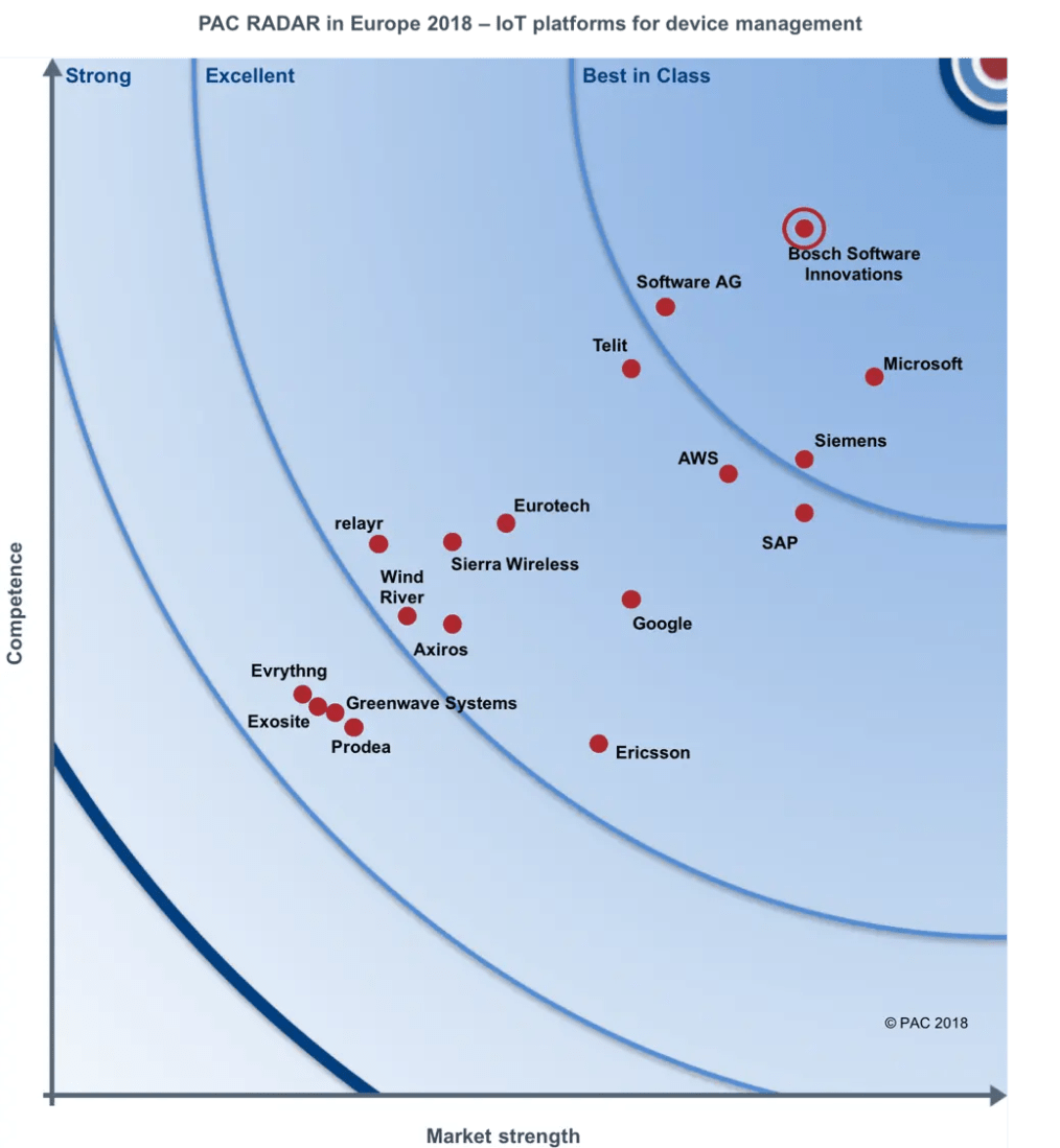 Bosch device management ranked as best in class by PAC radar for device management.