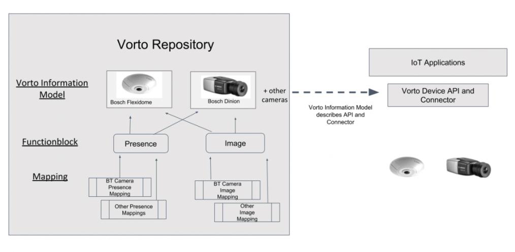 vorto repository graphic