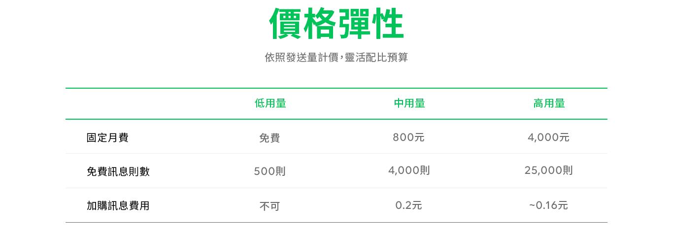 Line 官方帳號2.0 計價深入解析