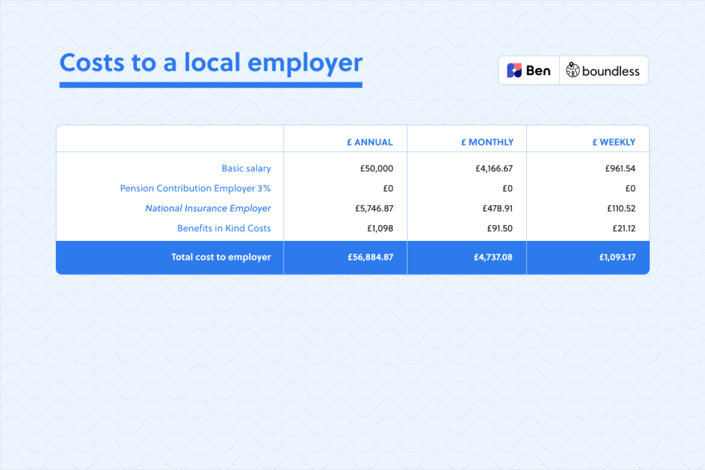 cost to UK local employer