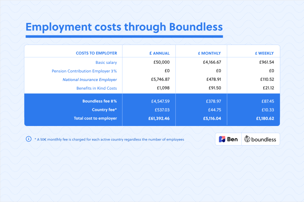 employment costs through Boundless