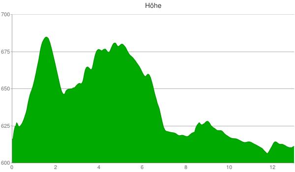 Höhenprofil 1. Etappe