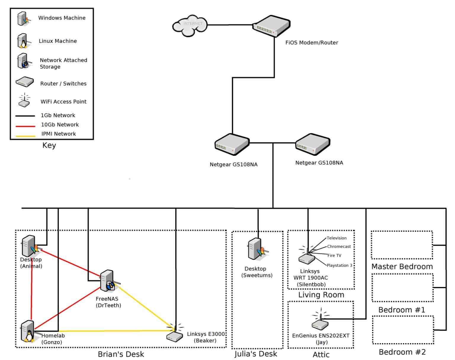 wired home network diagram 5 prong relay wiring 12 volt double pole throw building a cost conscious faster than gigabit briancmoses com at the end of my efforts i put together this basic outlining entire here