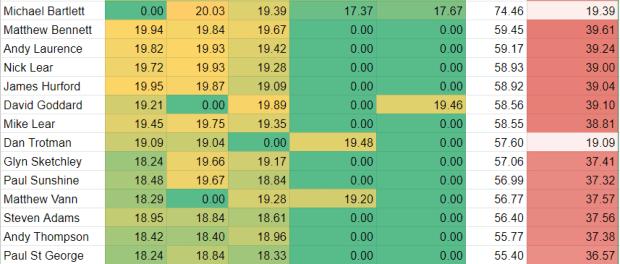 2019 Bristol Speed Final Results 2