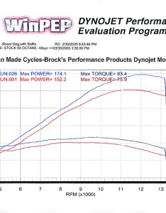 Suzuki also dyno charts  brocks performance rh blogocksperformance