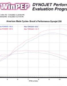 Suzuki also dyno charts  brocks performance rh blogocksperformance