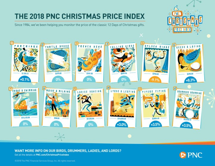 2018 PNC Christmas Price Index for the 12 Days of Christmas Gifts.