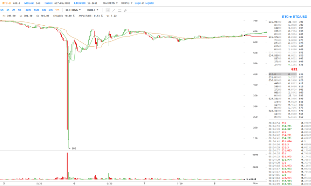 Short bitcoin article graph chart of total market capitalization. fundamental