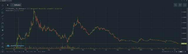 chart sample of eth/btc Short bitcoin article graph chart of total market capitalization
