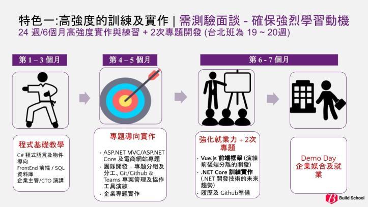 BuildSchool_新竹班課程時程