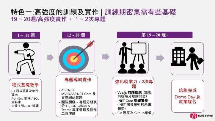 BuildSchool_2021台北班課程時程安排