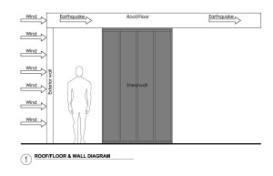 Shearwalls 101: Why You Can't Have a Window There | BUILD Blog