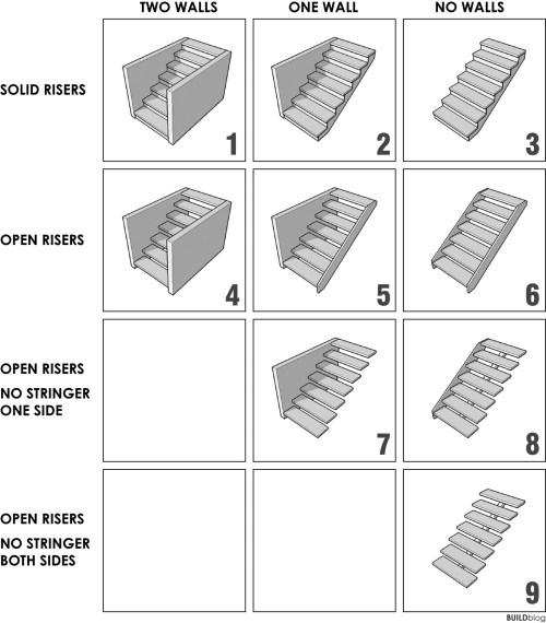 small resolution of buildblog stair matrix