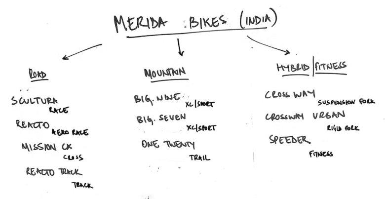 Merida Bikes India 2020 Lineup