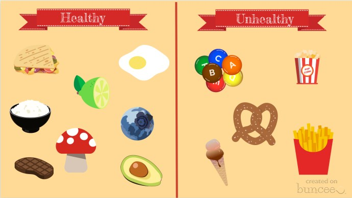 Healthy Foods vs Non-Healthy Foods Chart