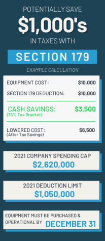 Potentially save $1,000's in taxes with Section 179. 2021 Company spending cap: $2,620,000. 2021 Deduction limit: $1,050,000. Equipment must be purchased & operational by December 31