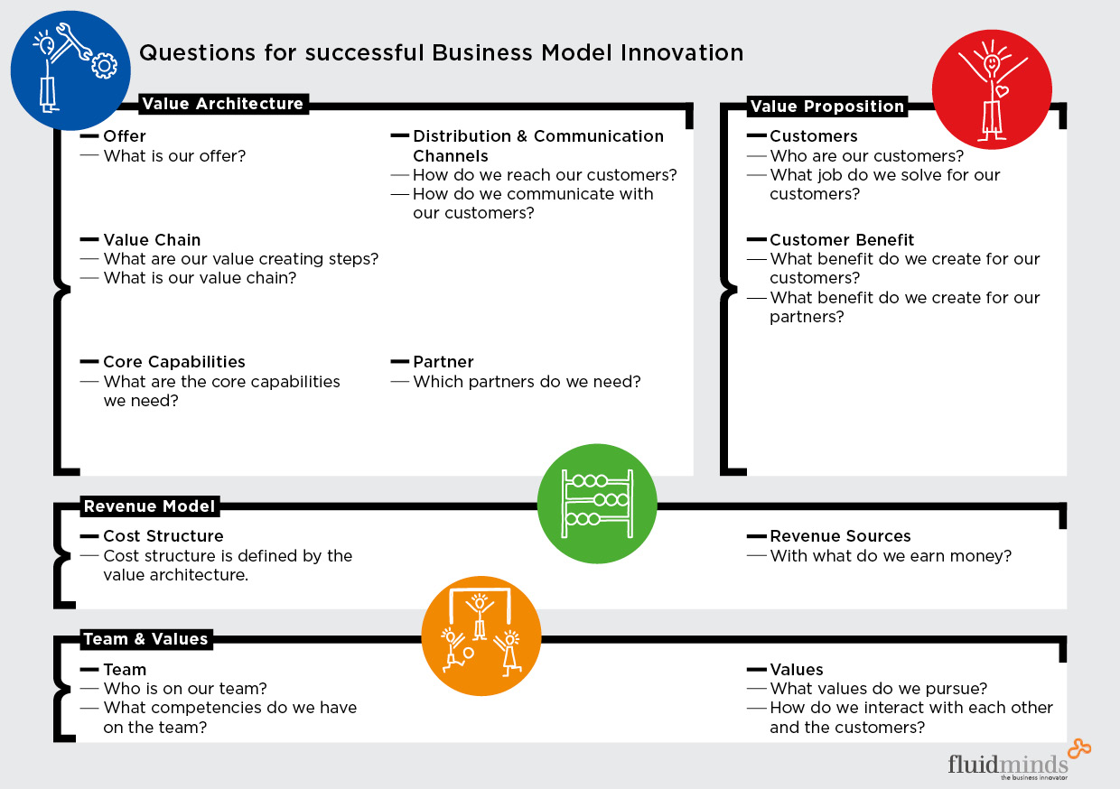 Change Unlearning And The Business Model Business Model Innovation