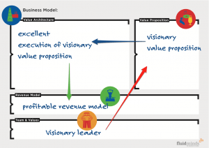 Do we need visionary leaders for innovative business models?