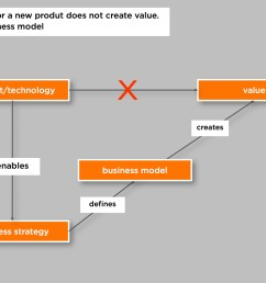 the business model creates the value not directly the technology  [ 2708 x 1875 Pixel ]