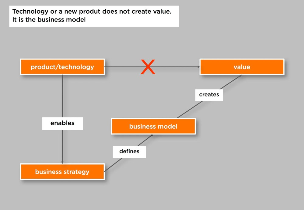 medium resolution of the business model creates the value not directly the technology