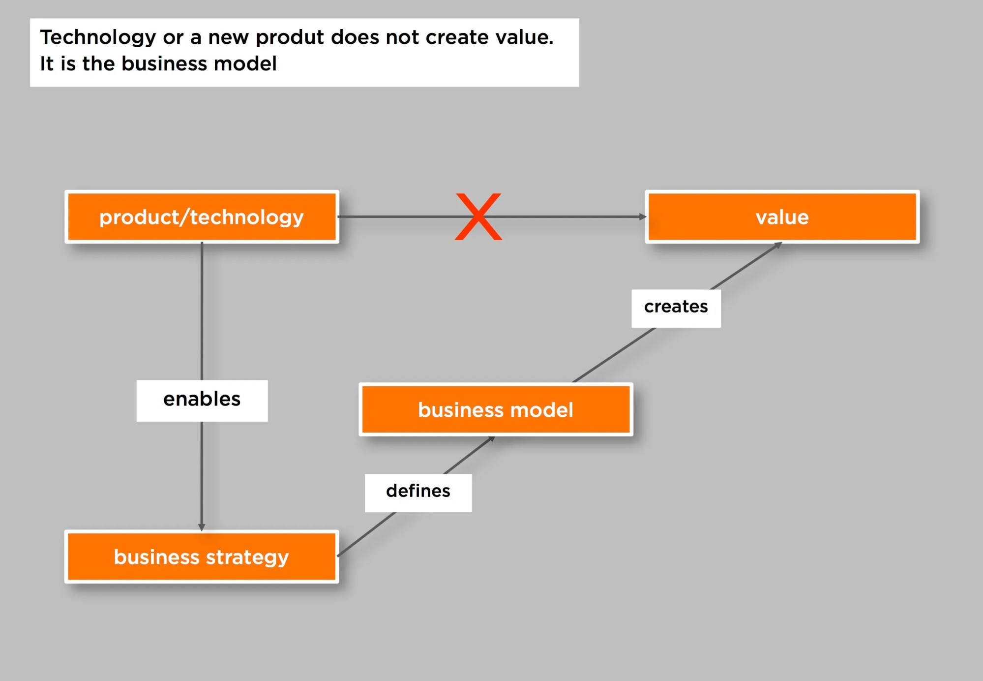 hight resolution of the business model creates the value not directly the technology