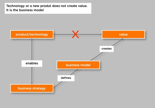 small resolution of the business model creates the value not directly the technology