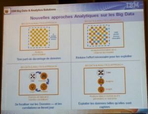 Nouvelles approches analytiques des Big Data