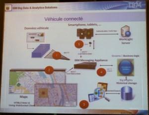 Véhicule connecté par IBM