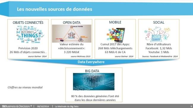 Nouvelles sources de données Big Data