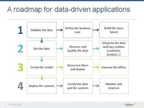 Talend - roadmap projet pour les applications de données - temps réel