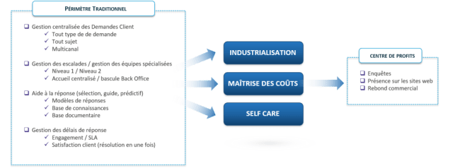 Du centre de coût au centre de profit - Transformation Digitale et Service client - Business & Decision