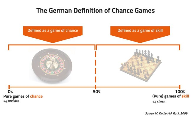 Big Data The Skill Vs Luck Mystery In Fantasy Sports