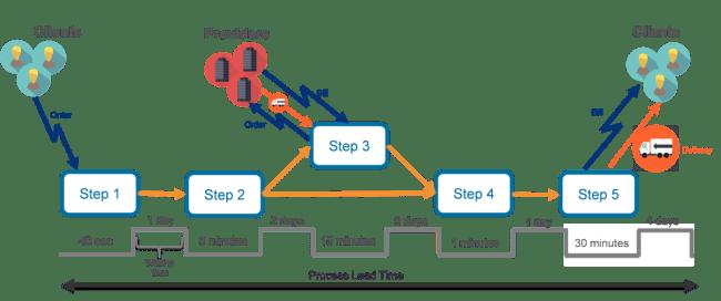 Lean Thinking 2 - Comprendre le processus de production ou de mise sur le marché (VSM)