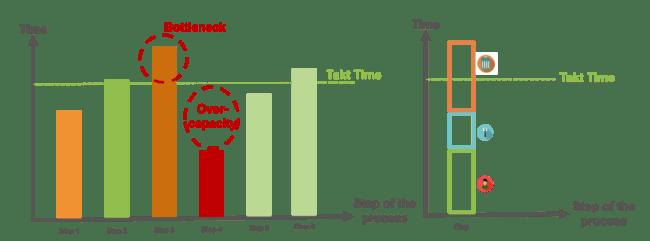 Lean Thinking 3.2 - Améliorer le circuit de production